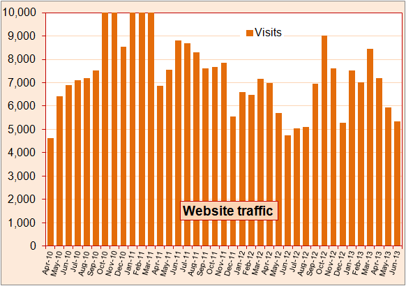 Monthly traffic to RHIncentive.co.uk website
